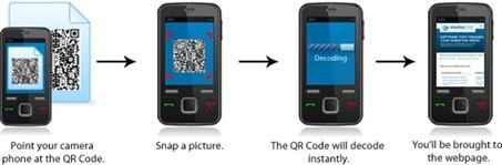 Readiing QR code mobile