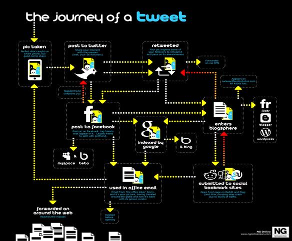 journey_of_twitter_post